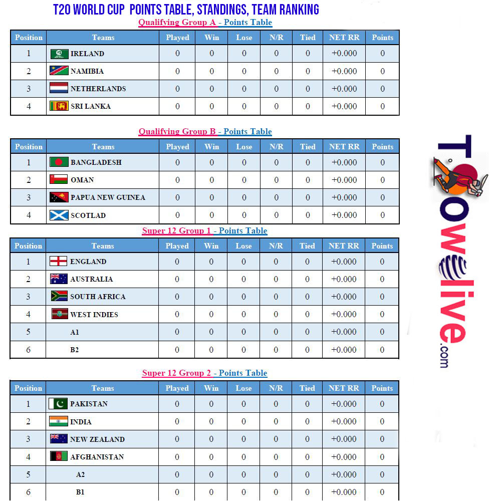 T20 World Cup Points Table